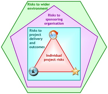 Project Risk Hierarchy