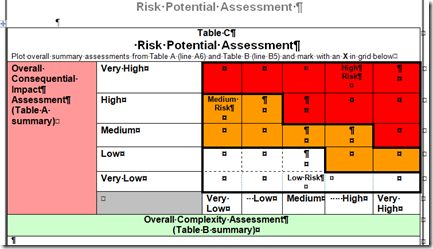 MPA Risk Potential Assessment (© Crown Copyright, May 2011)