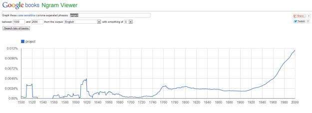 """Ngram 01: """"project"""""""
