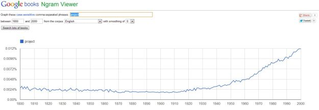 """Ngram 02: """"project"""""""