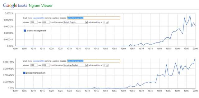 "Ngram 04: ""project management"""