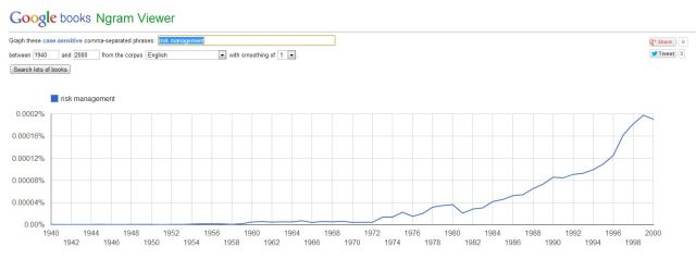 "Ngram 05: ""risk management"""