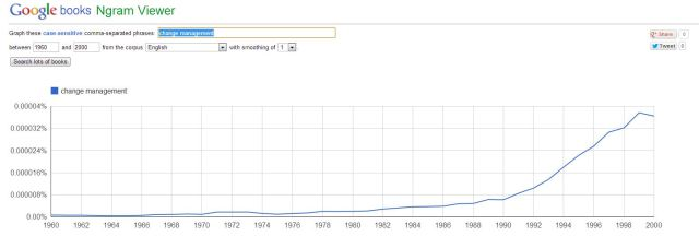 "Ngram 06: ""change management"""