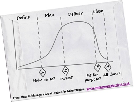 Project Lifecycle - from How to Manage a Great Project