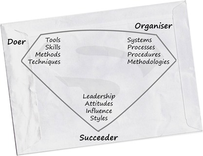 The three corners of a project manager's personality and skill set
