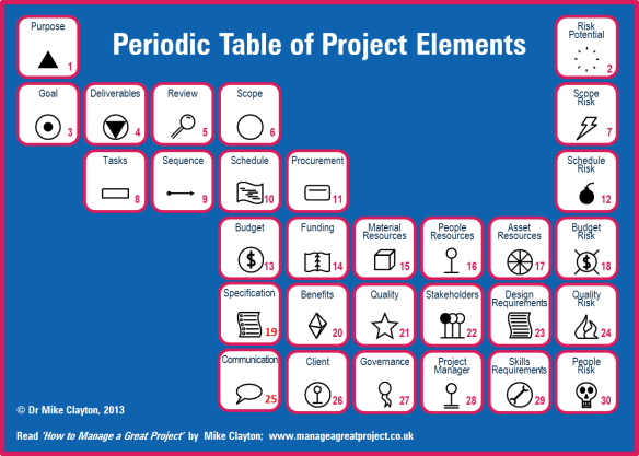 Periodic Table of Project Elements  (c) Mike Clayton, 2013