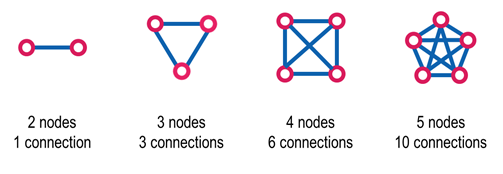 Small Networks