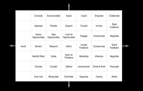 Stakeholder Strategies